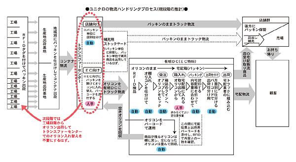 販革11月号『有明自動倉庫#14