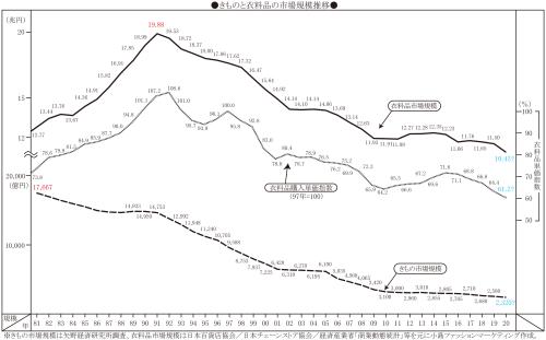 きものと衣料品の市場規模推移,191109,191112